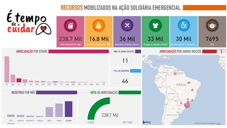 """Diocese de São Carlos se destaca na ação solidária emergencial """"É tempo de cuidar"""" da CNBB"""